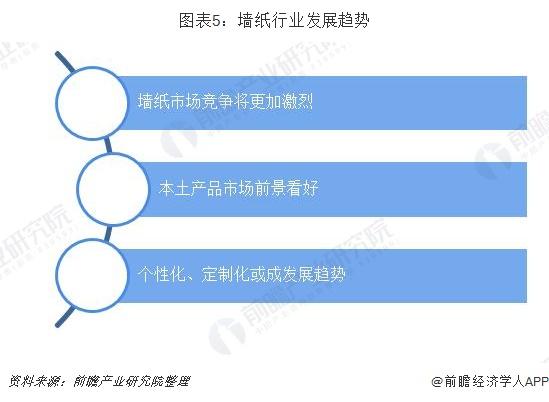 图表5:墙纸行业发展趋势