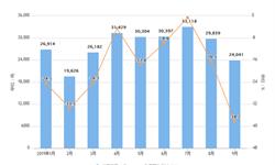 2019年9月我国铝材进口量及增长情况分析
