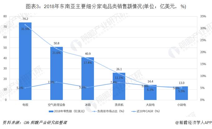 图表3:2018年东南亚主要细分家电品类销售额情况(单位:亿美元,%)