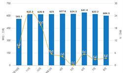 2019年前8月中国<em>氧化铝</em>行业市场分析:产量接近5000万吨 进口量达到64万吨
