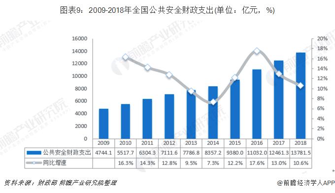 图表9:2009-2018年全国公共安全财政支出(单位:亿元,%)