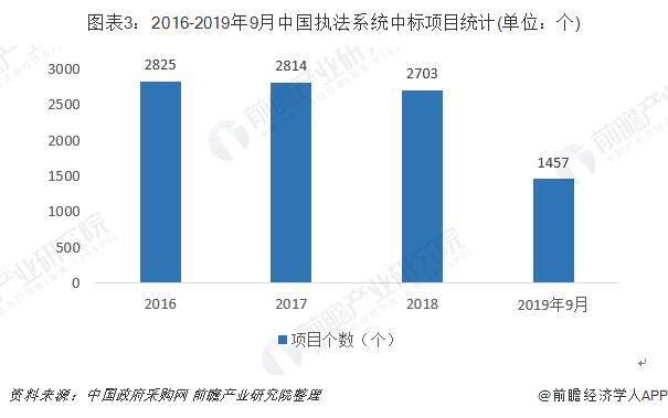 图表3:2016-2019年9月中国执法系统中标项目(单位:个)