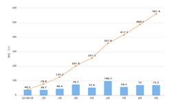 2019年9月中国金茂销售面积及金额增长情况分析