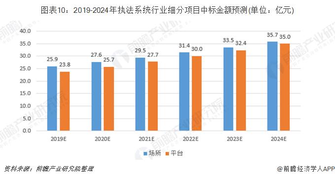图表10:2019-2024年执法系统行业细分项目中标金额预测(单位:亿元)