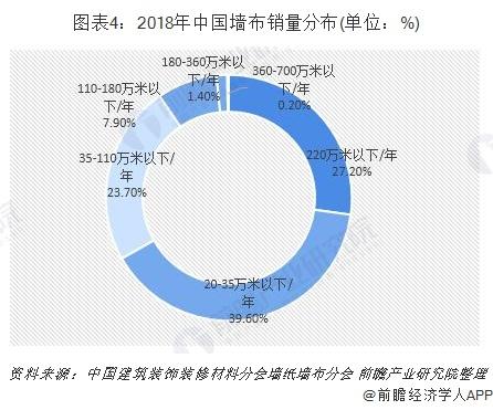 图表4:2018年中国墙布销量分布(单位:%)