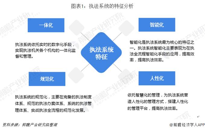 图表1:执法系统的特征分析