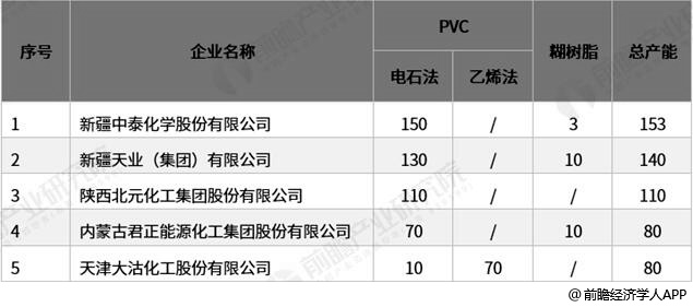 2018年中国PVC主要生产企业产能统计情况
