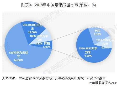 图表3:2018年中国墙纸销量分布(单位:%)