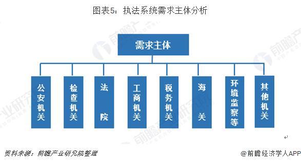 图表5:执法系统需求主体分析
