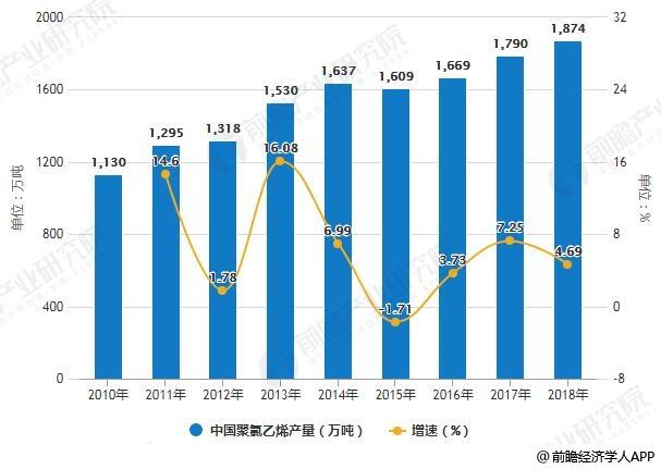 2010-2018年中国聚氯乙烯产量统计及增长情况