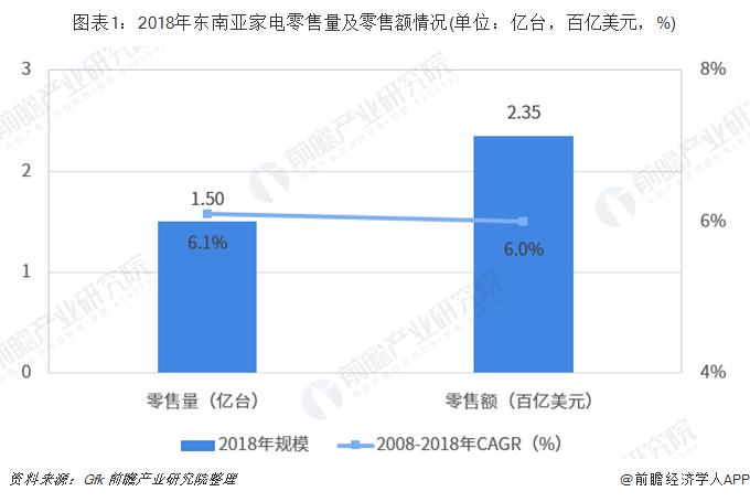 图表1:2018年东南亚家电零售量及零售额情况(单位:亿台,百亿美元,%)