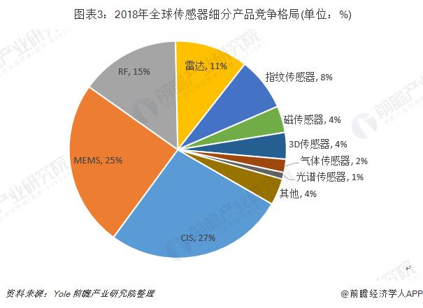 图表3:2018年全球传感器细分产品竞争格局(单位:%)