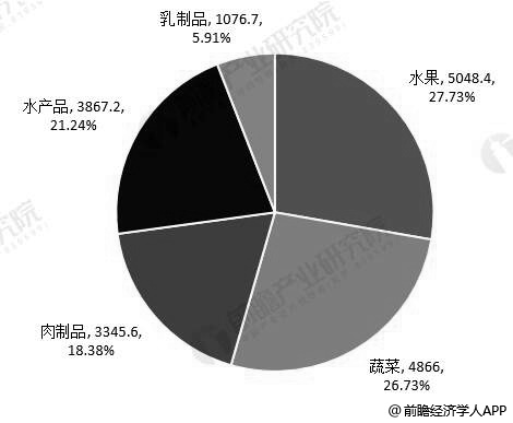 2018年中国主要农产品类别冷链物流需求量统计情况(单位:万吨、%)