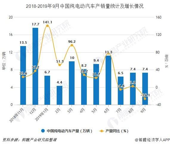 2018-2019年9月中国纯电动汽车产销量统计及增长情况