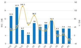 2019年Q3中国新能源汽车行业市场分析:产销量连续三个月下降 均超87万辆