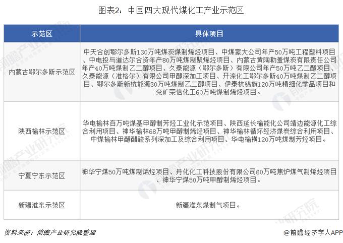 图表2:中国四大现代煤化工产业示范区