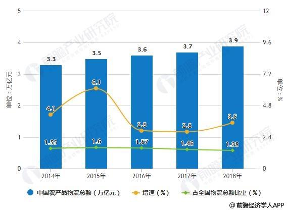 2014-2018年中国农产品物流总额变化统计情况