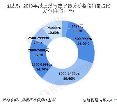 图表5:2019年线上燃气热水器分价格段销量占比分布(单位:%)