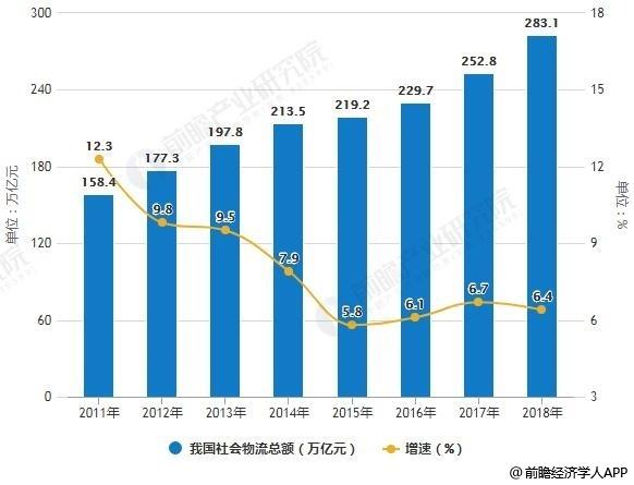 2011-2018年中国社会物流总额统计及增长情况