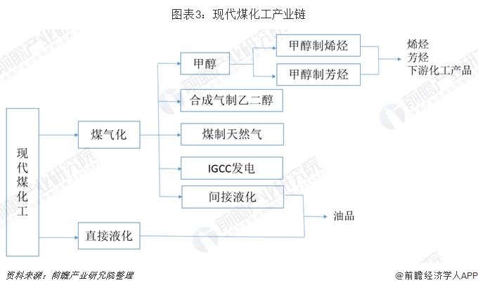 图表3:现代煤化工产业链