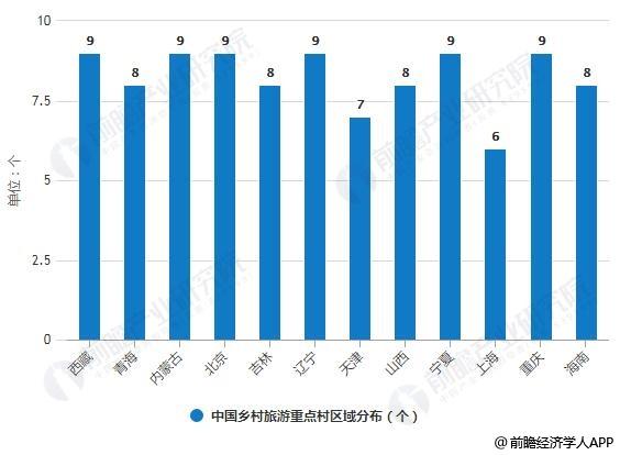 中国乡村旅游重点村区域分布情况