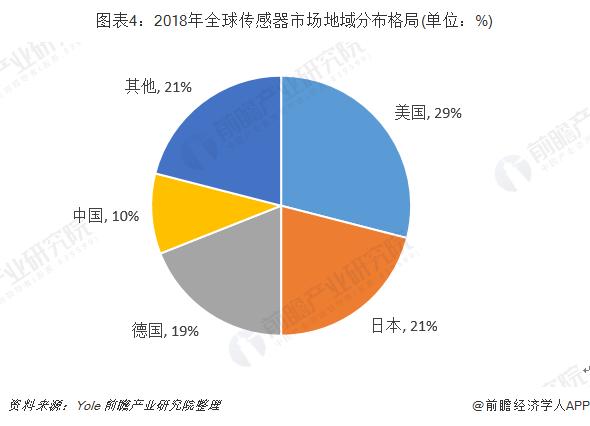 图表4:2018年全球传感器市场地域分布格局(单位:%)