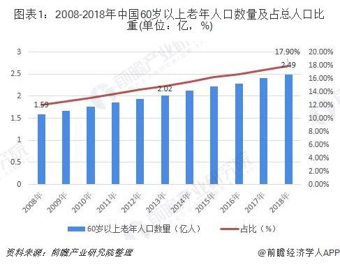 图表1:2008-2018年中国60岁以上老年人口数量及占总人口比重(单位:亿,%)