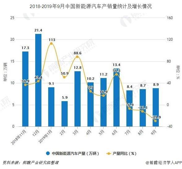 2018-2019年9月中国新能源汽车产销量统计及增长情况