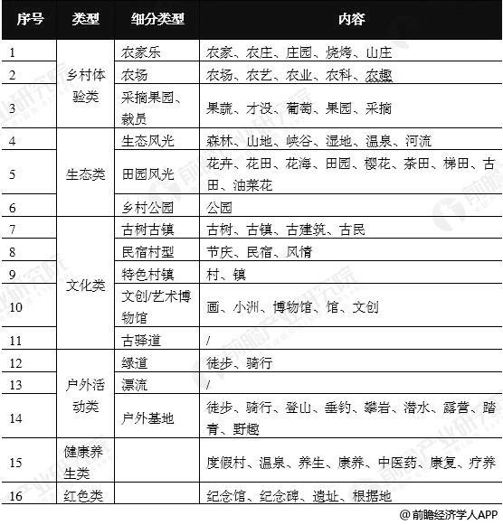 中国乡村旅游景点景区类型统计情况