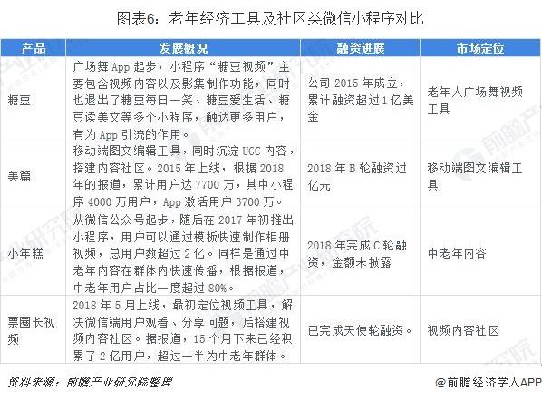 图表6:老年经济工具及社区类微信小程序对比