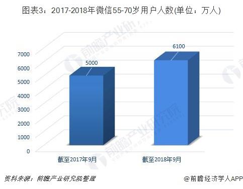 图表3:2017-2018年微信55-70岁用户人数(单位:万人)