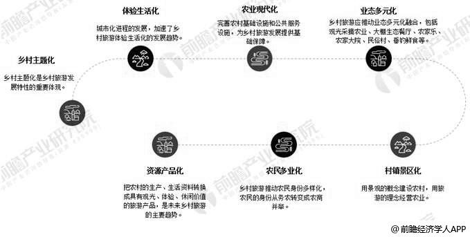 中国乡村旅游行业发展趋势分析情况