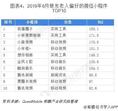 图表4:2019年6月银发老人偏好的微信小程序TOP10
