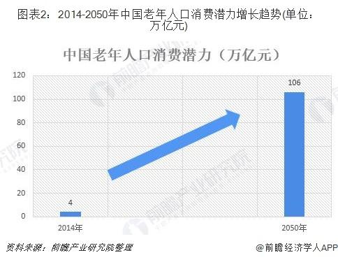 图表2:2014-2050年中国老年人口消费潜力增长趋势(单位:万亿元)