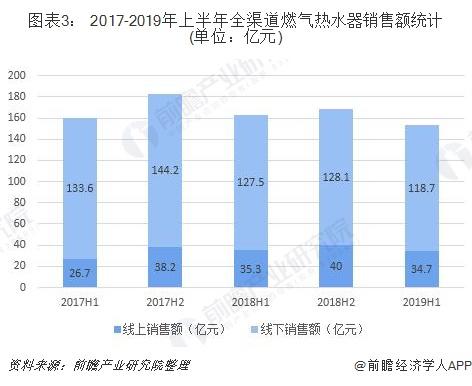 图表3: 2017-2019年上半年全渠道燃气热水器销售额统计(单位:亿元)