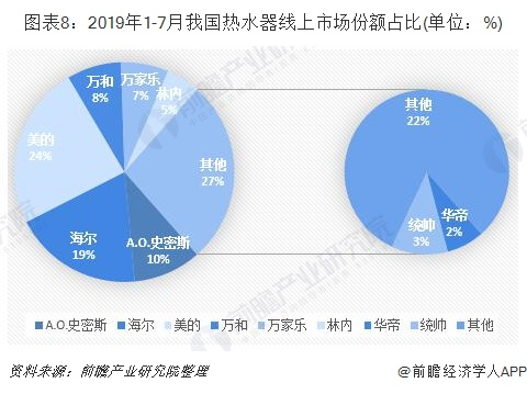 图表8:2019年1-7月我国热水器线上市场份额占比(单位:%)