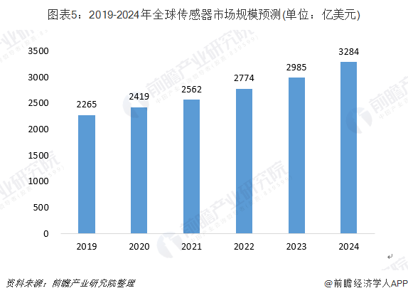 图表5:2019-2024年全球传感器市场规模预测(单位:亿美元)