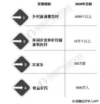 2020年中国乡村旅游发展规划分析情况
