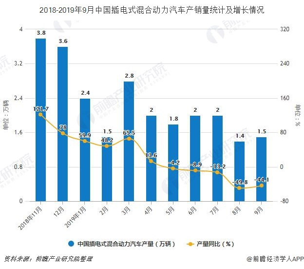 2018-2019年9月中国插电式混合动力汽车产销量统计及增长情况