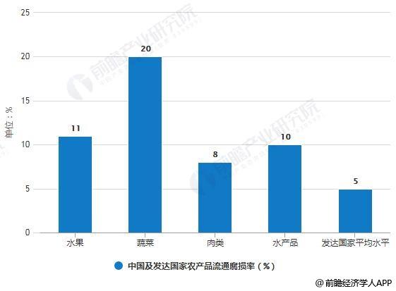 2018年中国及发达国家农产品流通腐损率对比情况