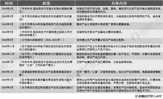 2018-2019年中国农产品冷链物流相关发展政策汇总情况