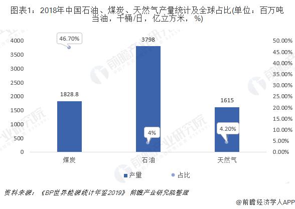 图表1:2018年中国石油、煤炭、天然气产量统计及全球占比(单位:百万吨当油,千桶/日,亿立方米,%)