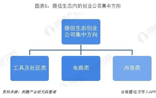 图表5:微信生态内的创业公司集中方向