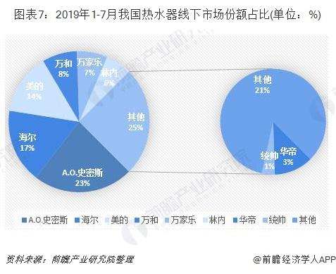 图表7:2019年1-7月我国热水器线下市场份额占比(单位:%)