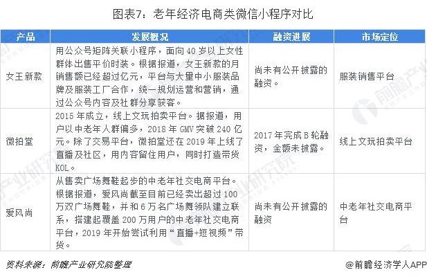 图表7:老年经济电商类微信小程序对比