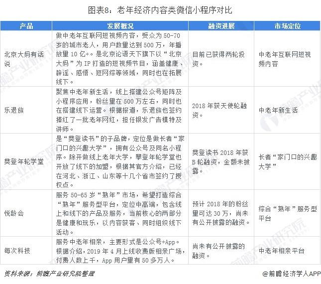 图表8:老年经济内容类微信小程序对比