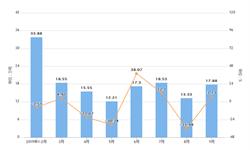 2019年9月江西省原盐产量及增长情况分析