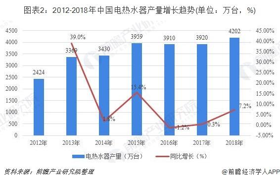 图表2:2012-2018年中国电热水器产量增长趋势(单位:万台,%)