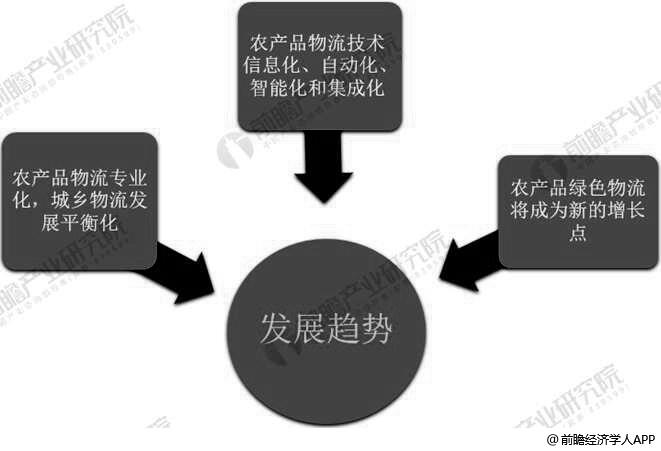 中国农产品物流市场发展趋势分析情况