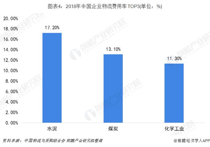图表4:2018年中国企业物流费用率TOP3(单位:%)